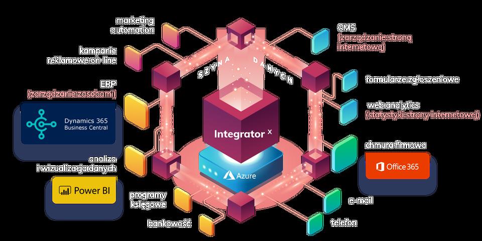 Integracja w THTG Integrator X