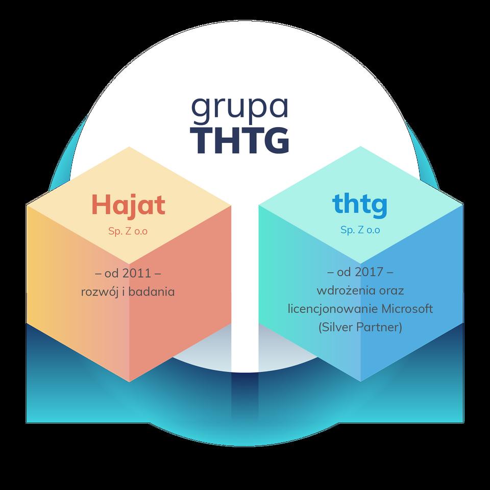 Grupa THTG
